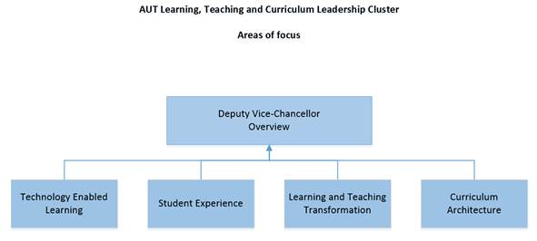AUT_LTC_LeadershipCluster